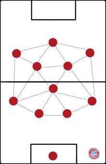 Spielfeld 4-1-2-3 mit Dreiecken Kopie