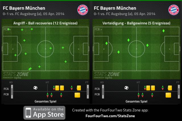 Ballgewinne und Ballrückeroberungen mit Kroos und Schweinsteiger auf der Doppelsechs gegen Augsburg
