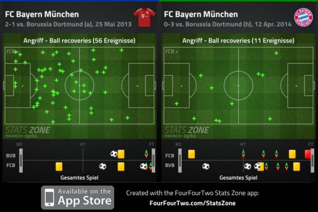Vergleich Ballrückeroberungen CL-Finale 2013 und BL-Rückspiel 2014