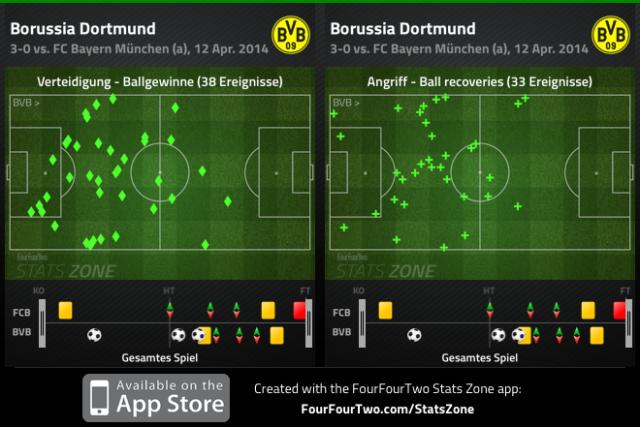 Ballgewinne und Ballrückeroberungen des BVB beim 3:0-Sieg in München.